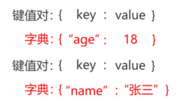 Python 字典dict