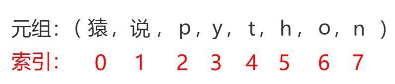 Python 元组tuple
