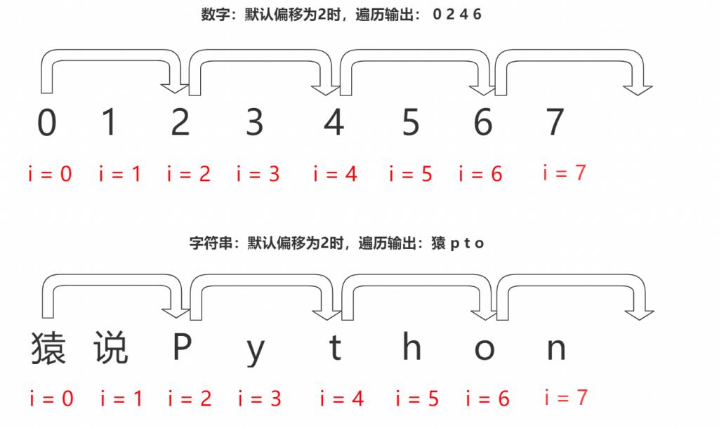 Python for循环