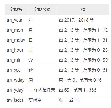 Python time 模块