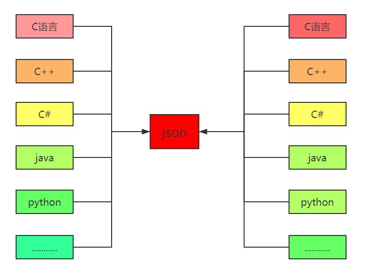 Python json模块