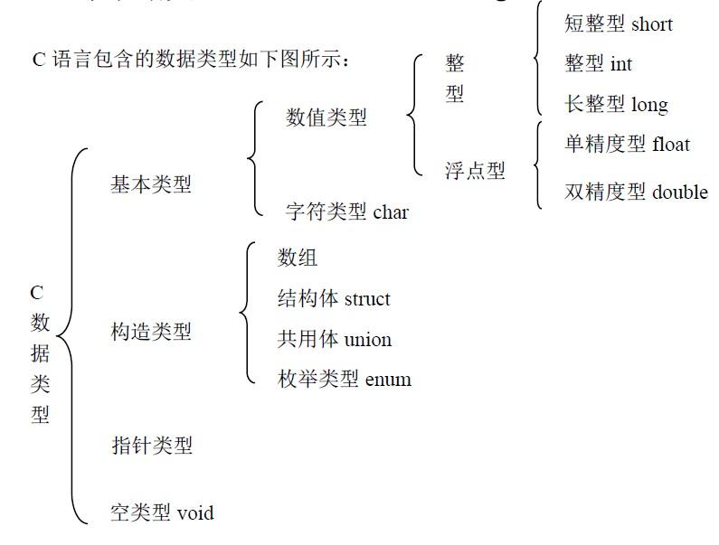 C语言数据类型 / 变量类型