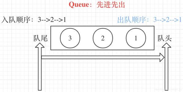 Python 线程队列 Queue - FIFO