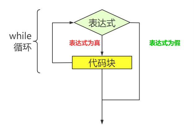 C语言 while 循环