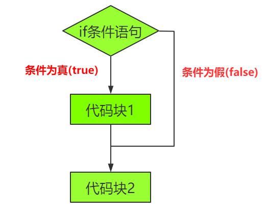 C语言条件判断 if / else