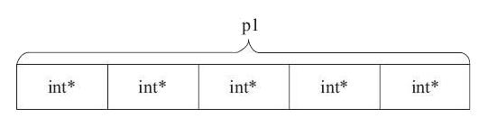 C语言 指针数组和数组指针区别