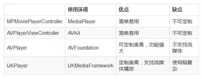 AVFoundation – AVQueuePlayer 播放多个媒体文件