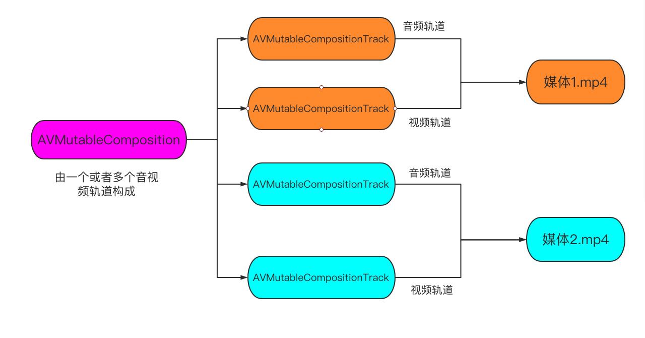 AVFoundation – AVComposition  AVMutableComposition 将多个媒体合并