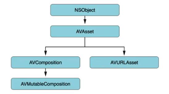AVFoundation - AVAsset 加载媒体