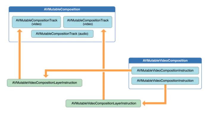 AVFoundation – AVVideoCompositionInstruction AVMutableVideoCompositionInstruction 操作指令