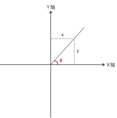 C/C++ 反正切函数 atan2