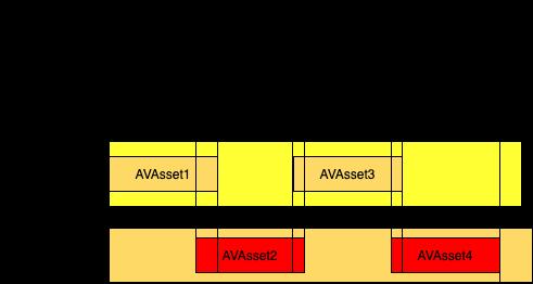 AVFoundation AVPlayer 合并多个媒体并播放