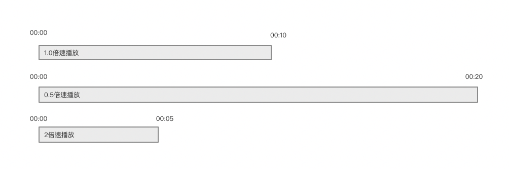 AVFoundation AVPlayer 合并多个媒体设置变速播放